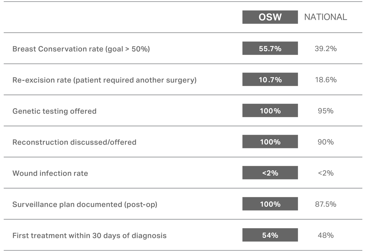 OCA-OWS-Breast-Surgical-Outcome-